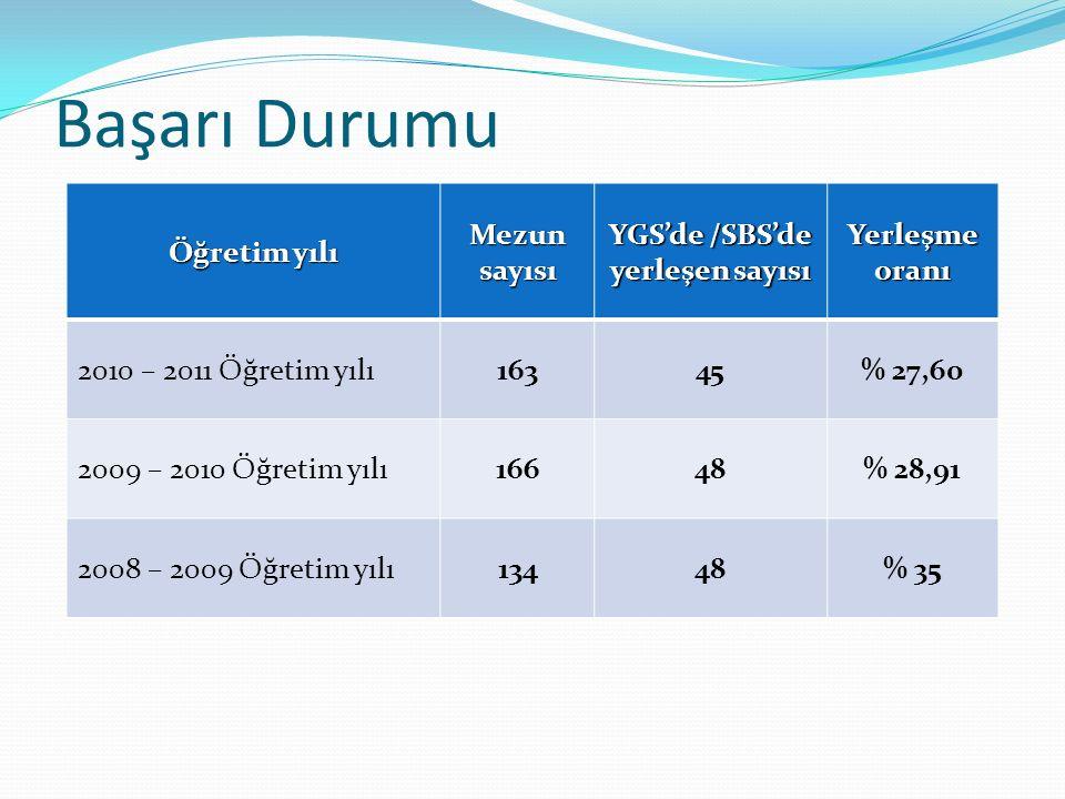 YGS'de /SBS'de yerleşen sayısı