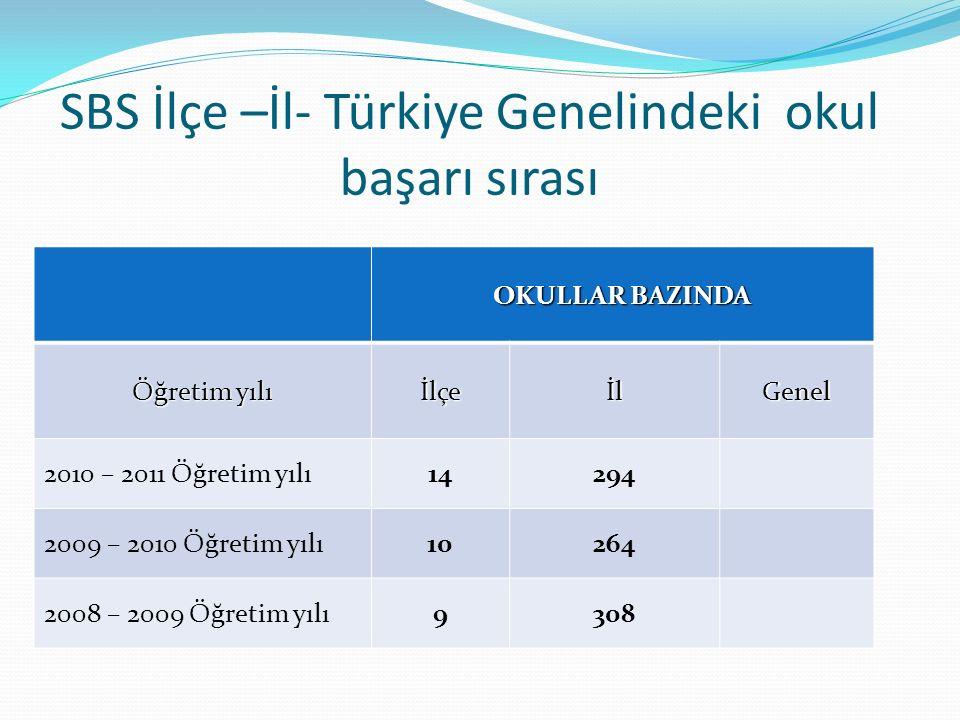 SBS İlçe –İl- Türkiye Genelindeki okul başarı sırası