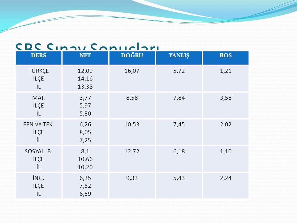 SBS Sınav Sonuçları TÜRKÇE İLÇE İL 12,09 14,16 13,38 16,07 5,72 1,21