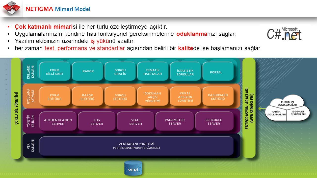NETIGMA Mimari Model Çok katmanlı mimarisi ile her türlü özelleştirmeye açıktır.