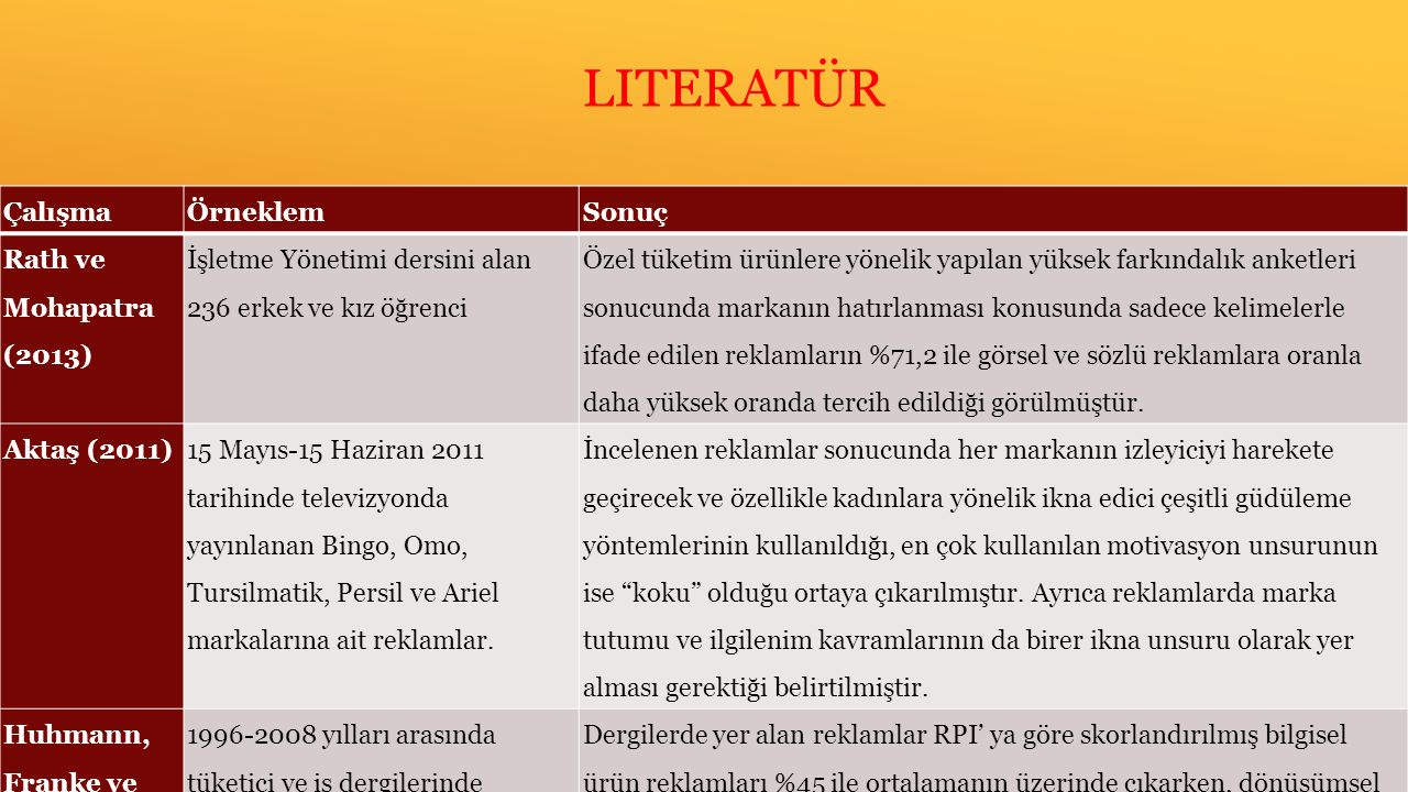 Literatür Çalışma Örneklem Sonuç Rath ve Mohapatra (2013)