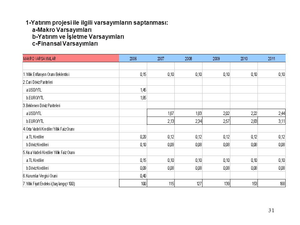 1-Yatırım projesi ile ilgili varsayımların saptanması: a-Makro Varsayımları b-Yatırım ve İşletme Varsayımları c-Finansal Varsayımları