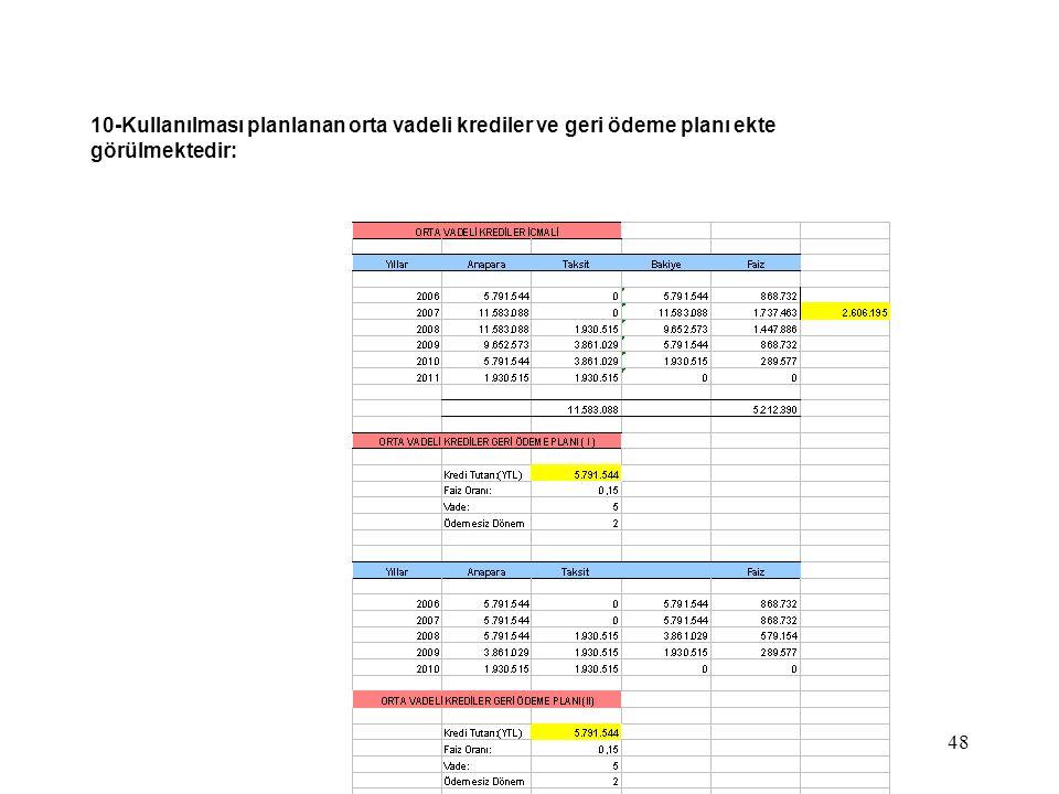 10-Kullanılması planlanan orta vadeli krediler ve geri ödeme planı ekte görülmektedir: