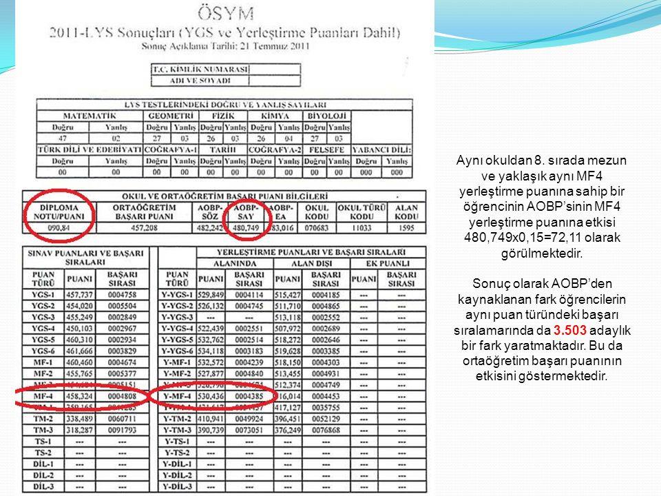 Aynı okuldan 8. sırada mezun ve yaklaşık aynı MF4 yerleştirme puanına sahip bir öğrencinin AOBP'sinin MF4 yerleştirme puanına etkisi 480,749x0,15=72,11 olarak görülmektedir.