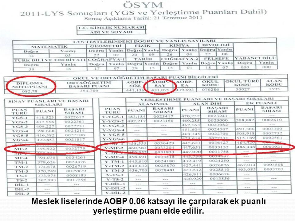 Ek puanlı çizelge Meslek liselerinde AOBP 0,06 katsayı ile çarpılarak ek puanlı yerleştirme puanı elde edilir.