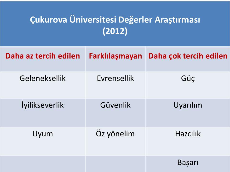Çukurova Üniversitesi Değerler Araştırması