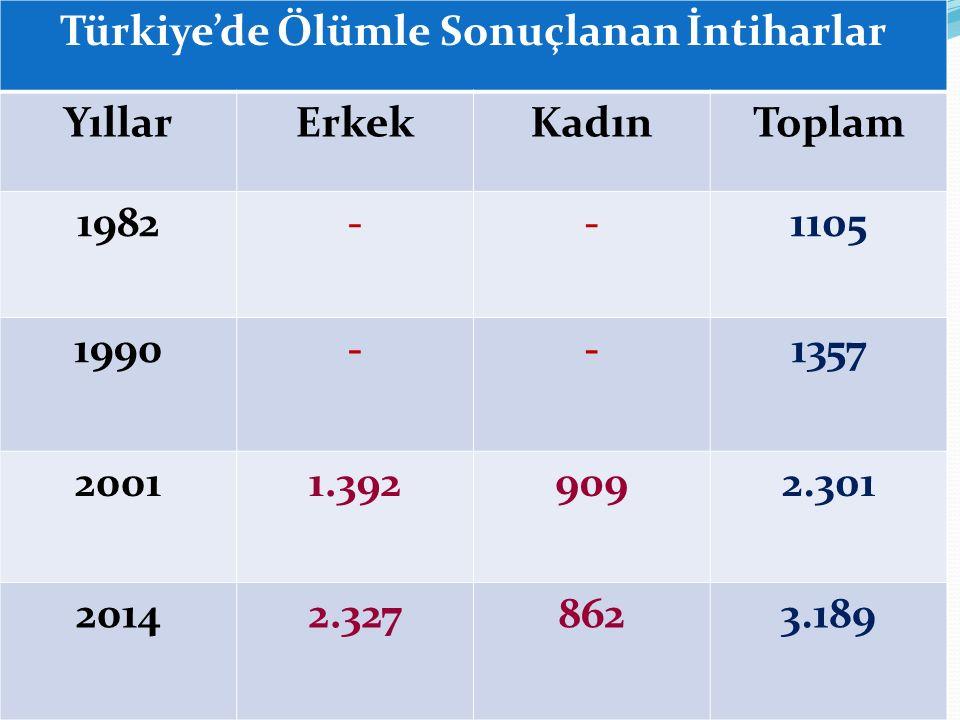 Türkiye'de Ölümle Sonuçlanan İntiharlar