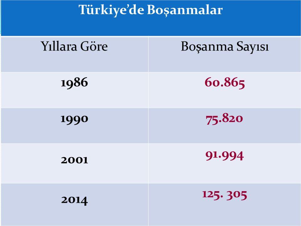 Türkiye'de Boşanmalar