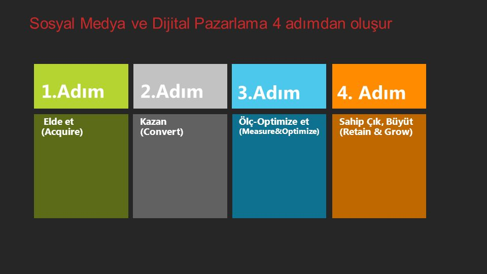 Sosyal Medya ve Dijital Pazarlama 4 adımdan oluşur