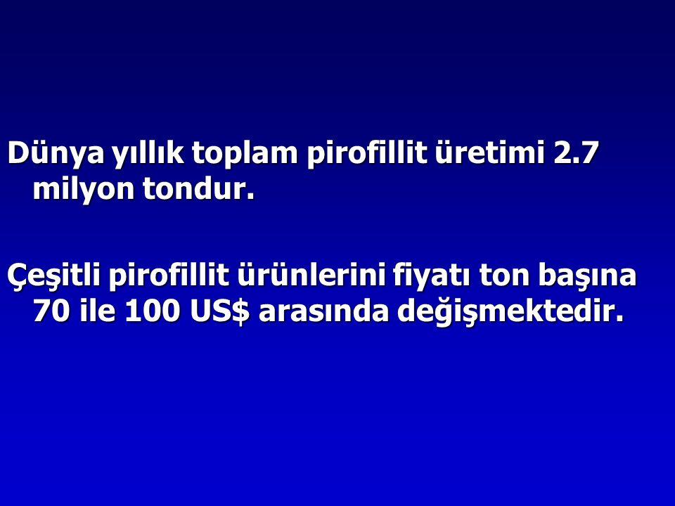 Dünya yıllık toplam pirofillit üretimi 2.7 milyon tondur.
