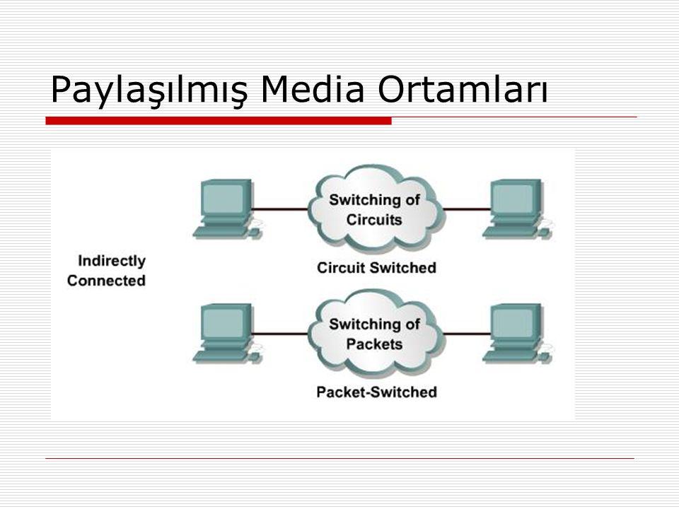 Paylaşılmış Media Ortamları