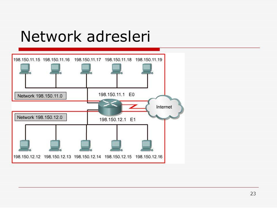 Network adresleri