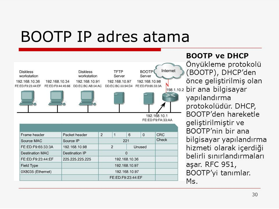 BOOTP IP adres atama BOOTP ve DHCP
