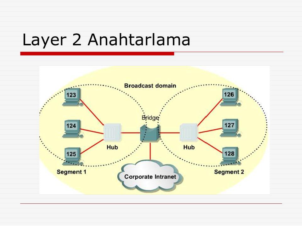 Layer 2 Anahtarlama