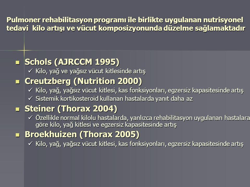 Creutzberg (Nutrition 2000)