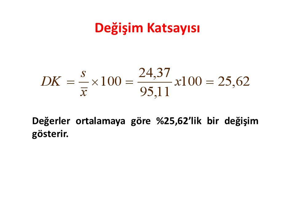 Değişim Katsayısı Değerler ortalamaya göre %25,62'lik bir değişim gösterir.