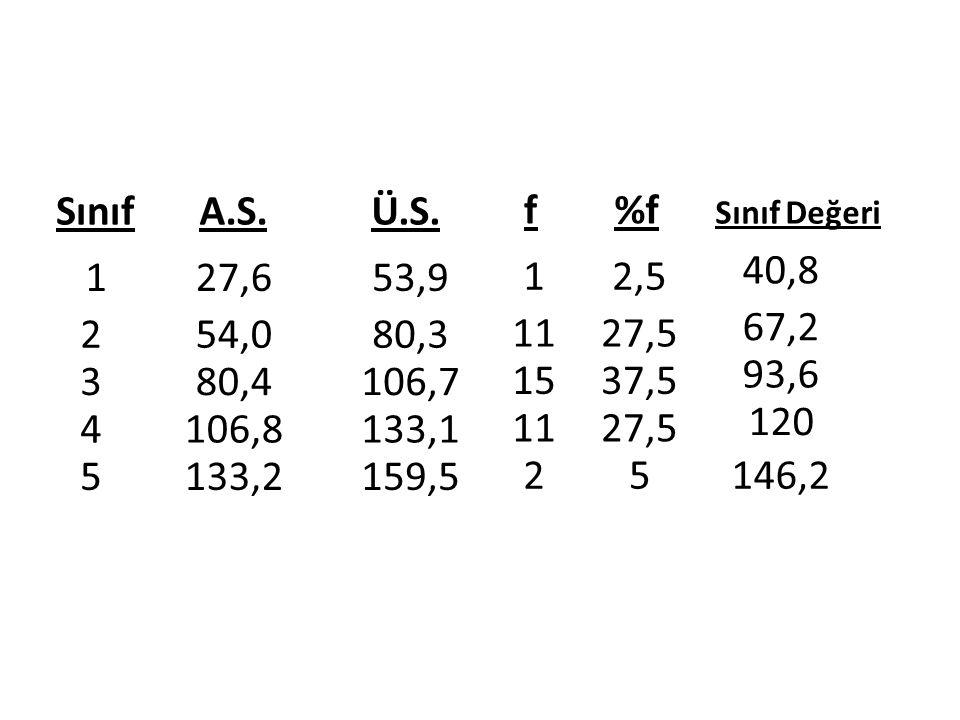 Sınıf A.S. Ü.S. f. %f. Sınıf Değeri. 40,8. 1. 27,6. 53,9. 1. 2,5. 67,2. 2. 54,0. 80,3.
