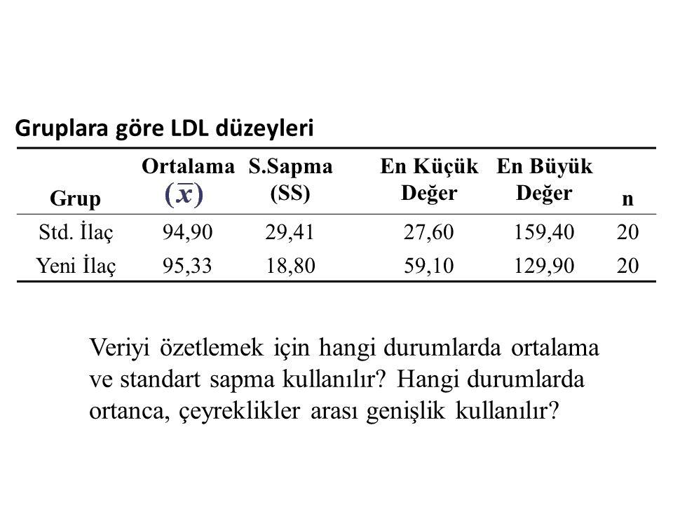 Gruplara göre LDL düzeyleri