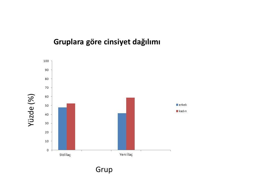Gruplara göre cinsiyet dağılımı