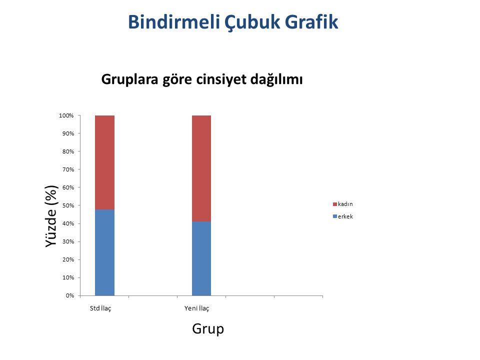 Bindirmeli Çubuk Grafik