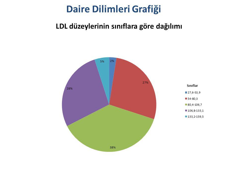Daire Dilimleri Grafiği