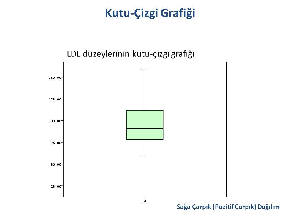 Kutu-Çizgi Grafiği LDL düzeylerinin kutu-çizgi grafiği