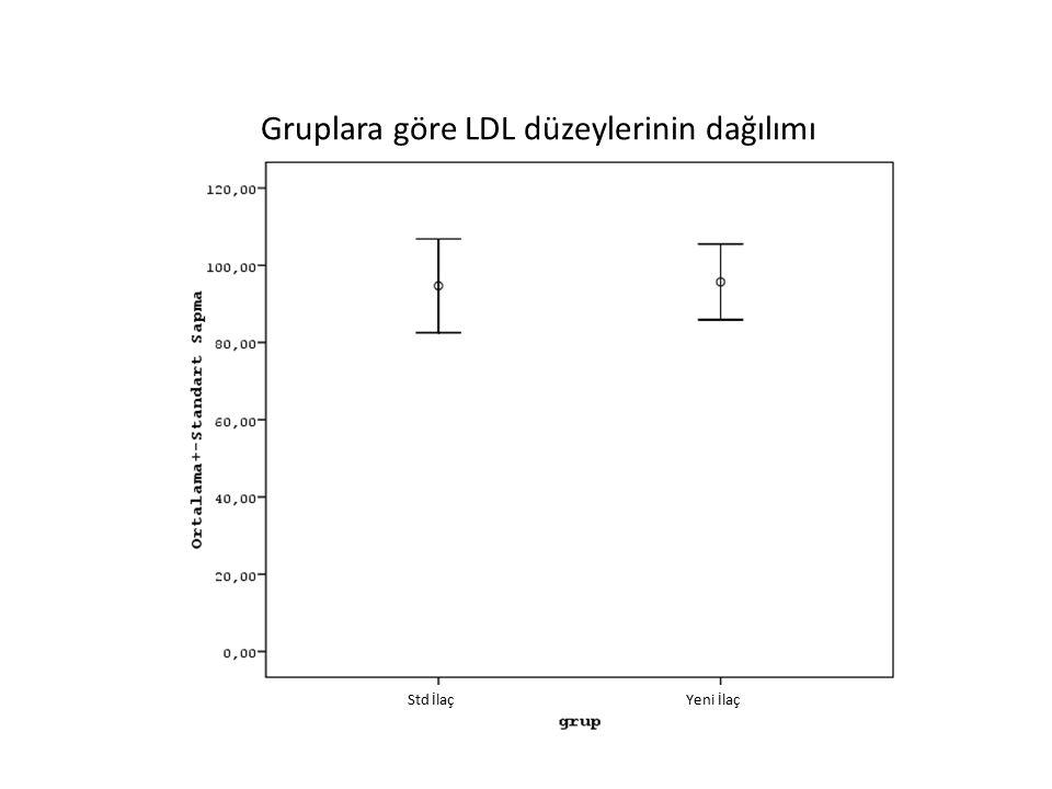 Gruplara göre LDL düzeylerinin dağılımı