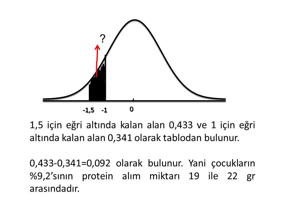 -1,5. -1. 1,5 için eğri altında kalan alan 0,433 ve 1 için eğri altında kalan alan 0,341 olarak tablodan bulunur.
