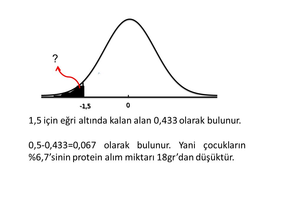 1,5 için eğri altında kalan alan 0,433 olarak bulunur.