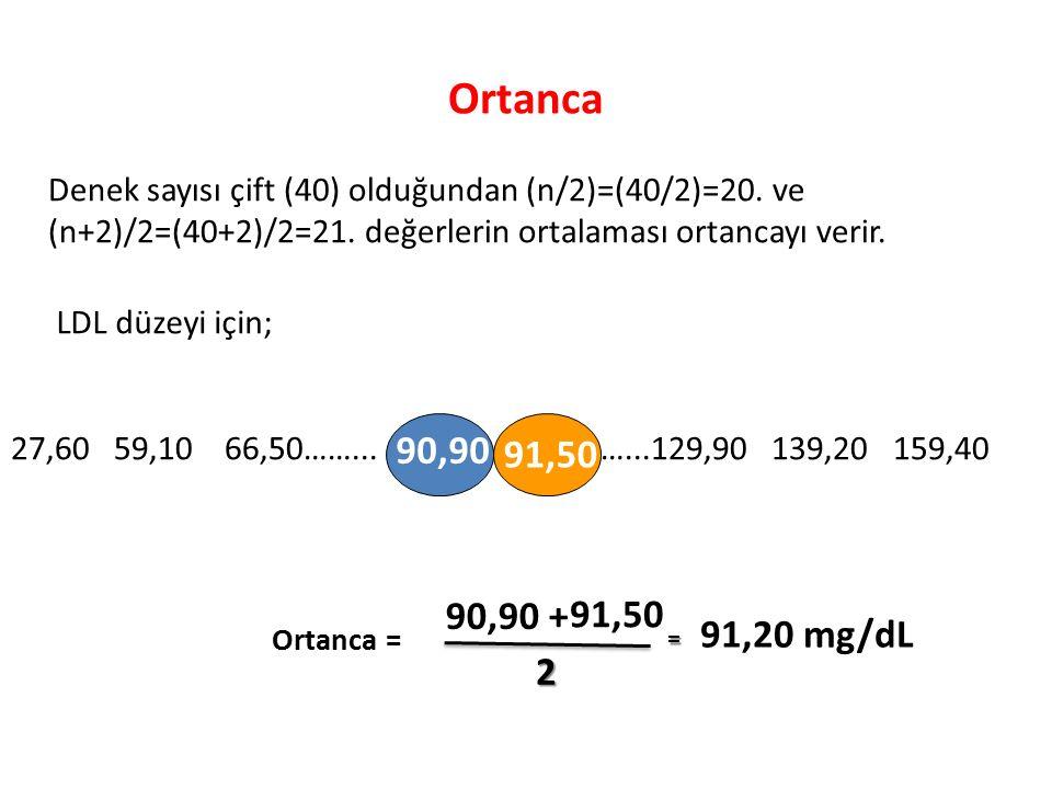 Ortanca Denek sayısı çift (40) olduğundan (n/2)=(40/2)=20. ve (n+2)/2=(40+2)/2=21. değerlerin ortalaması ortancayı verir.