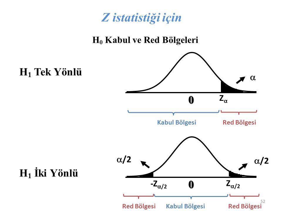 Z istatistiği için H1 Tek Yönlü H1 İki Yönlü H0 Kabul ve Red Bölgeleri