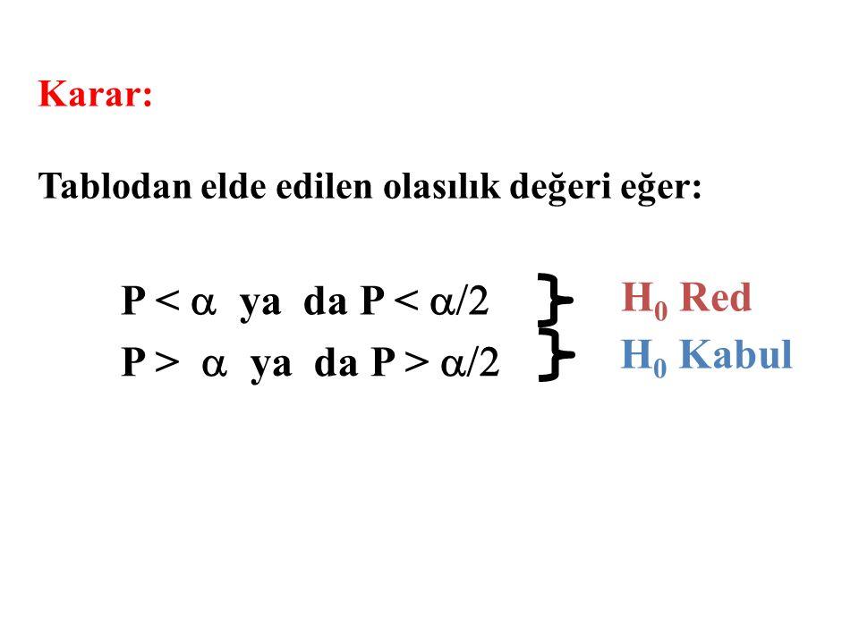 H0 Red P < a ya da P < a/2 H0 Kabul P > a ya da P > a/2