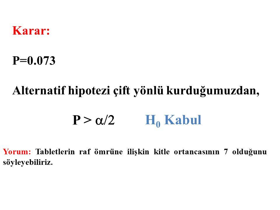 P > a/2 H0 Kabul Karar: P=0.073