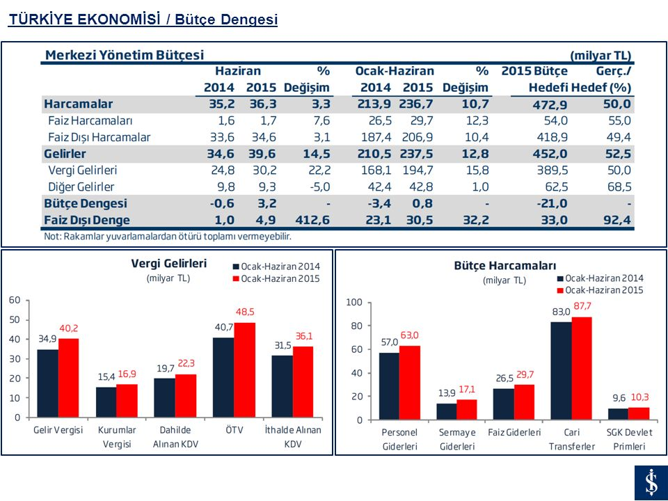 TÜRKİYE EKONOMİSİ / Bütçe Dengesi