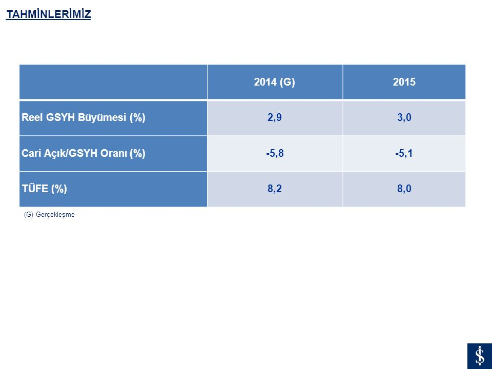 TAHMİNLERİMİZ 2014 (G) 2015 Reel GSYH Büyümesi (%) 2,9 3,0