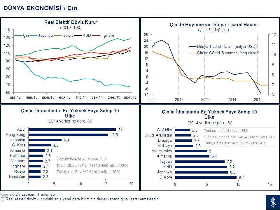 DÜNYA EKONOMİSİ / Çin Kaynak: Datastream, Trademap