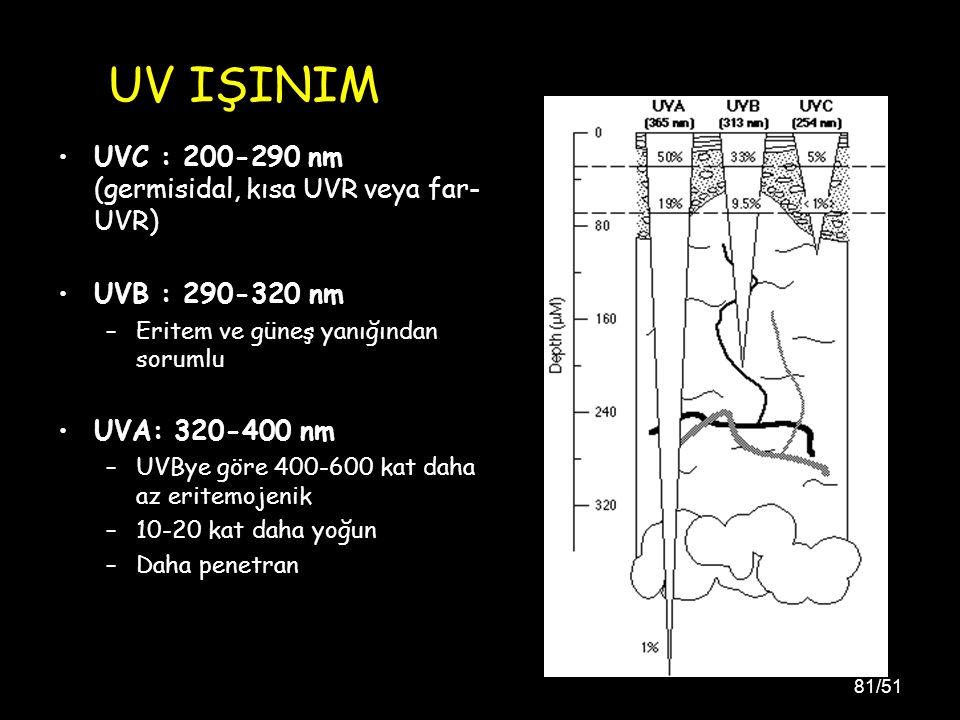 UV IŞINIM UVC : 200-290 nm (germisidal, kısa UVR veya far-UVR)