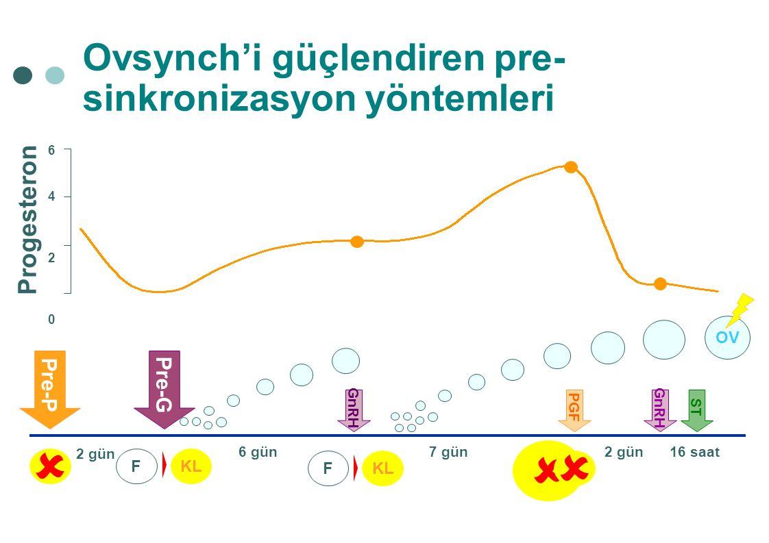    Ovsynch'i güçlendiren pre-sinkronizasyon yöntemleri Progesteron