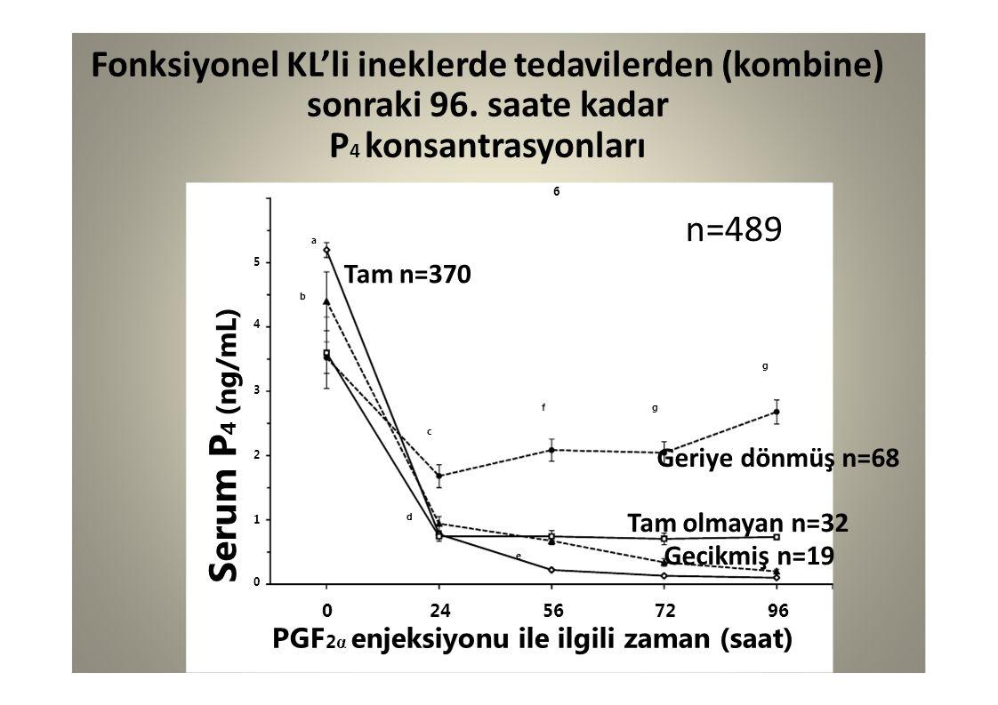 Fonksiyonel KL'li ineklerde tedavilerden (kombine)