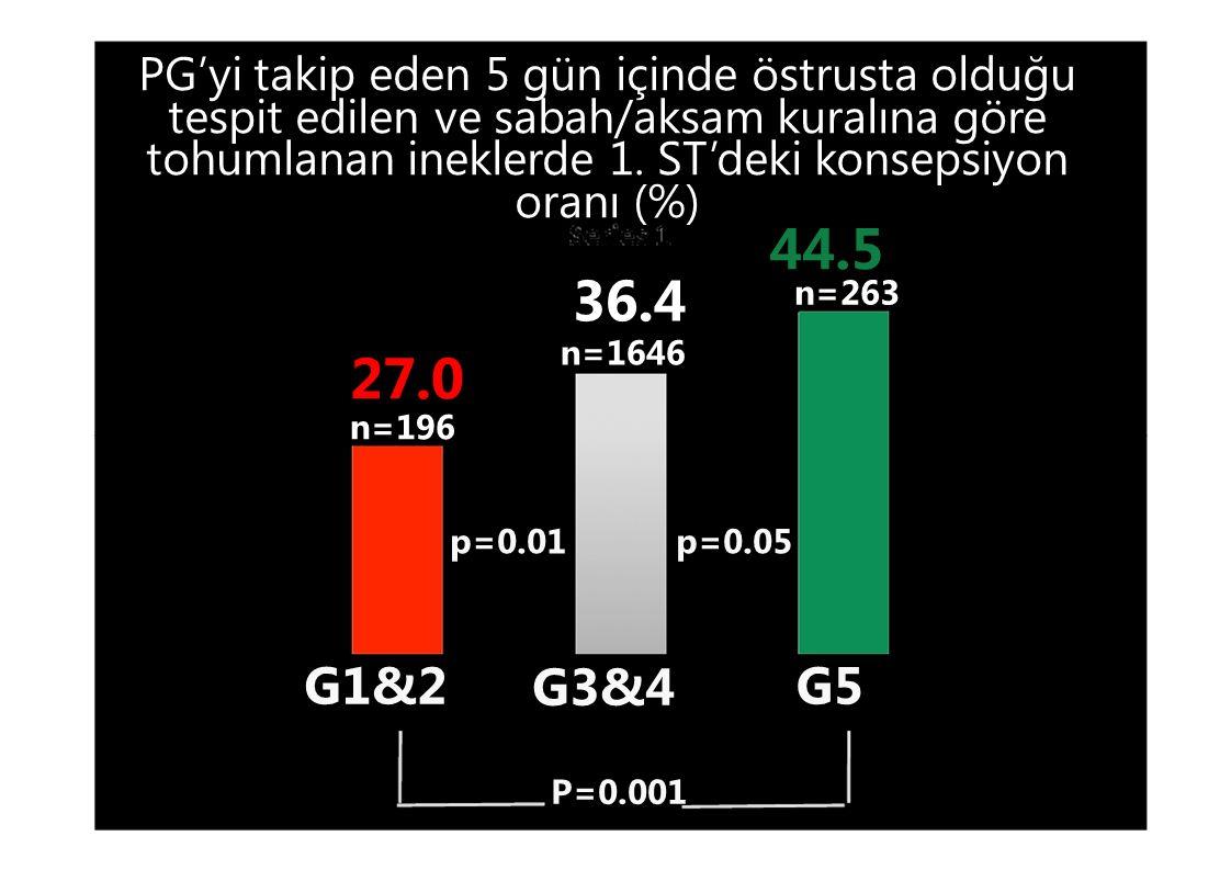 PG'yi takip eden 5 gün içinde östrusta olduğu tespit edilen ve sabah/aksam kuralına göre tohumlanan ineklerde 1. ST'deki konsepsiyon oranı (%)