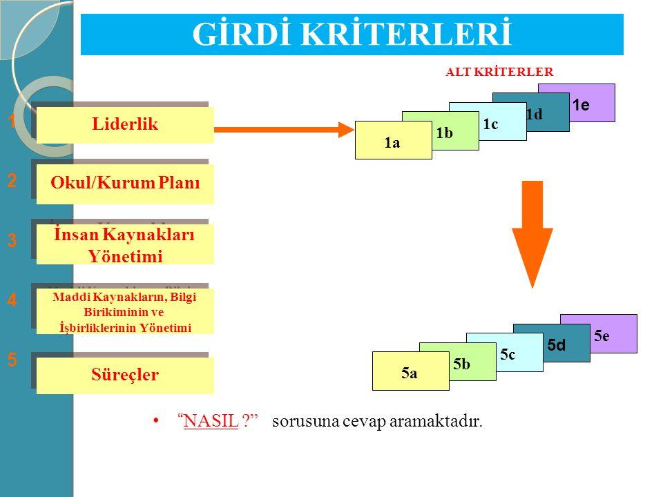 Maddi Kaynakların, Bilgi İşbirliklerinin Yönetimi