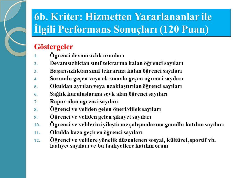 6b. Kriter: Hizmetten Yararlananlar ile İlgili Performans Sonuçları (120 Puan)