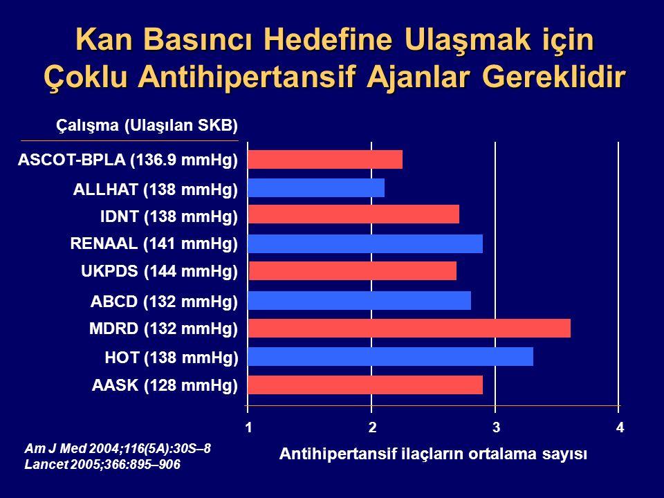 Antihipertansif ilaçların ortalama sayısı