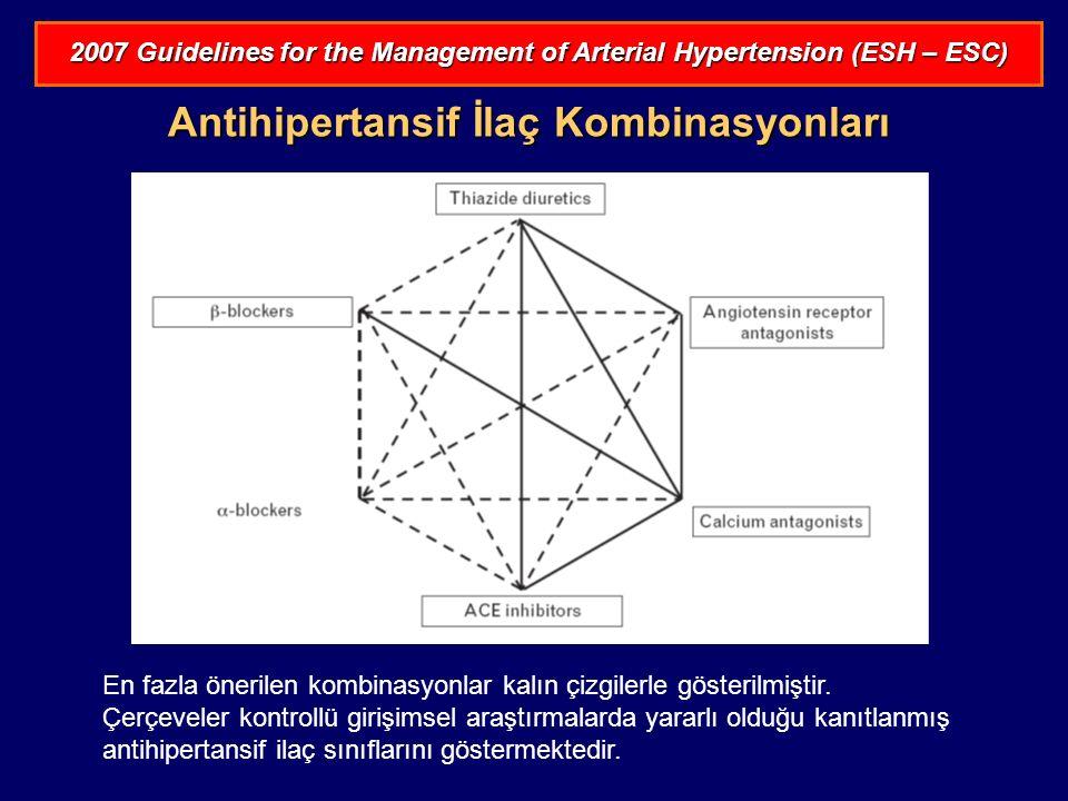 Antihipertansif İlaç Kombinasyonları