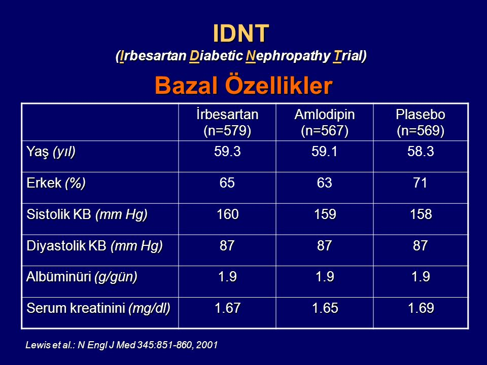 IDNT (Irbesartan Diabetic Nephropathy Trial)