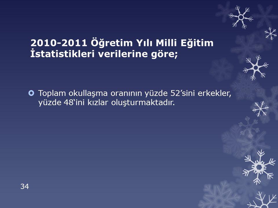 2010-2011 Öğretim Yılı Milli Eğitim İstatistikleri verilerine göre;