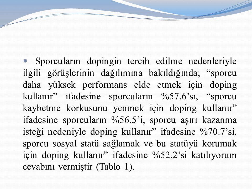 Sporcuların dopingin tercih edilme nedenleriyle ilgili görüşlerinin dağılımına bakıldığında; sporcu daha yüksek performans elde etmek için doping kullanır ifadesine sporcuların %57.6'sı, sporcu kaybetme korkusunu yenmek için doping kullanır ifadesine sporcuların %56.5'i, sporcu aşırı kazanma isteği nedeniyle doping kullanır ifadesine %70.7'si, sporcu sosyal statü sağlamak ve bu statüyü korumak için doping kullanır ifadesine %52.2'si katılıyorum cevabını vermiştir (Tablo 1).