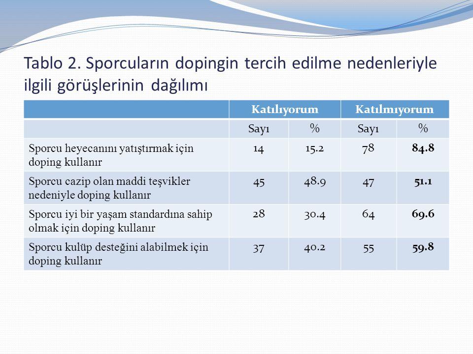 Tablo 2. Sporcuların dopingin tercih edilme nedenleriyle ilgili görüşlerinin dağılımı