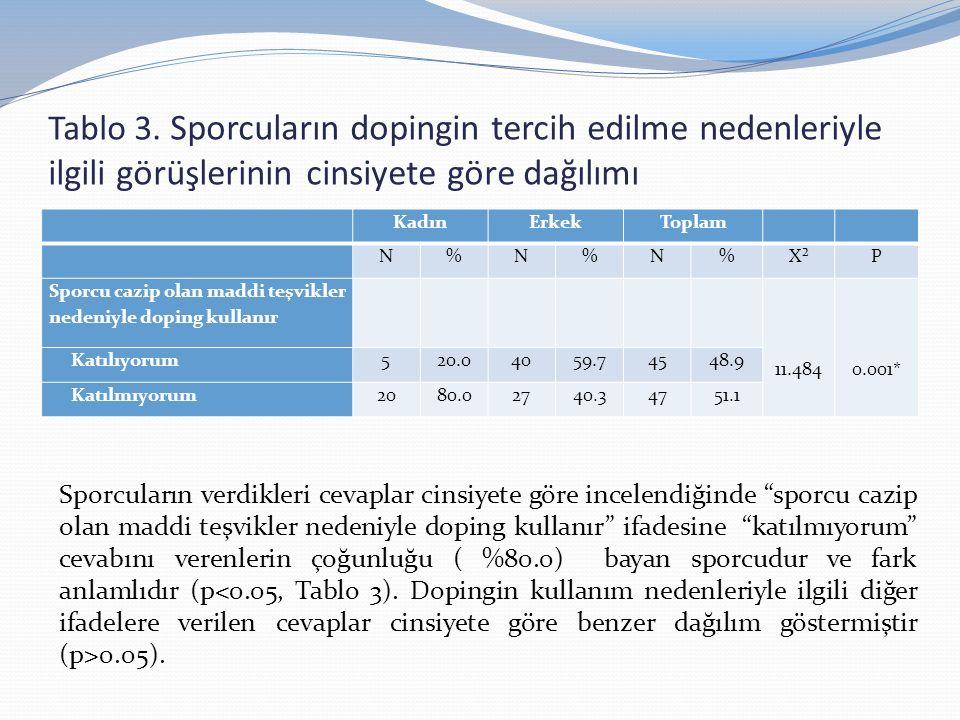 Tablo 3. Sporcuların dopingin tercih edilme nedenleriyle ilgili görüşlerinin cinsiyete göre dağılımı