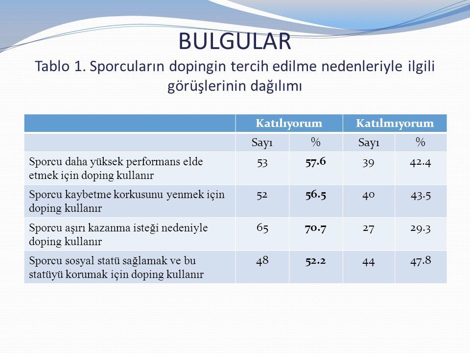 BULGULAR Tablo 1. Sporcuların dopingin tercih edilme nedenleriyle ilgili görüşlerinin dağılımı
